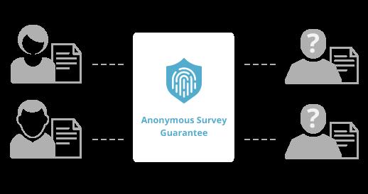 Anonymous Survey